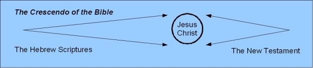 Bible Crescendo