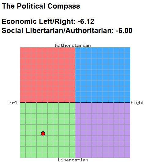 Political Compass me