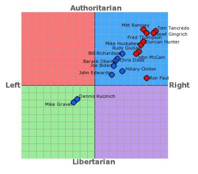 Political Compass politicians